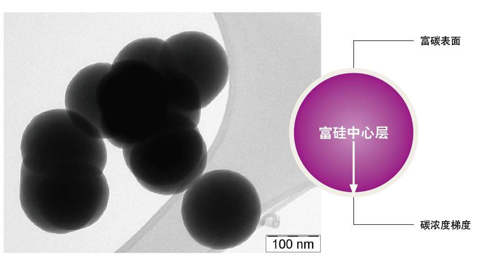 赢创Siridion® Black:透射电子显微镜图像(左)和碳浓度梯度硅基/碳基结构示意图(右)