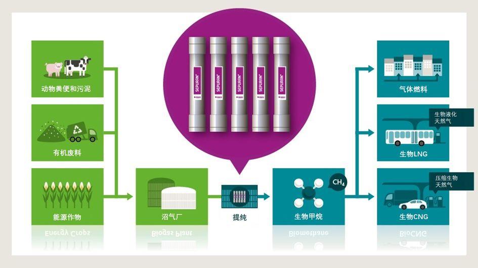 沼气是通过生物质的发酵而产生的。使用SEPURAN® Green膜可以轻松有效地将其提纯为高纯度生物甲烷,并作为一种气候友好型能源就地使用。